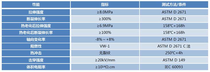 1KV母排热缩管技术指标